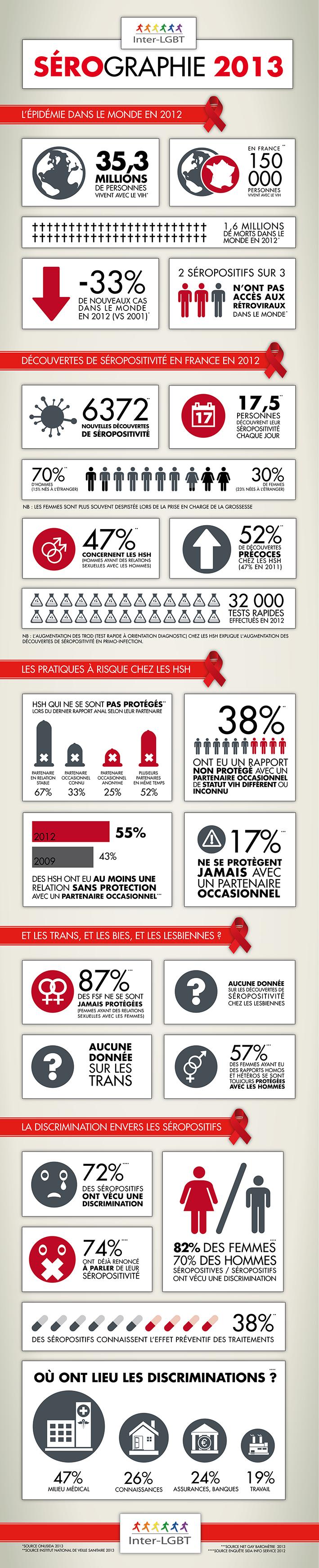 Infographie Inter-LGBT